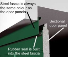 standard sectional door fascia panel section